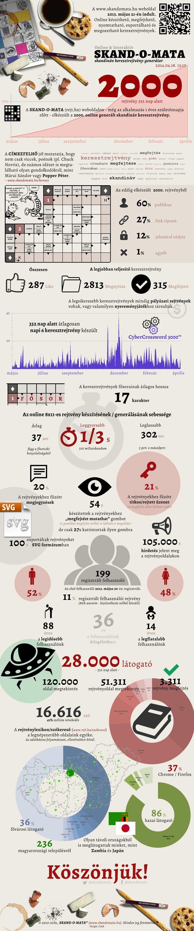 SKANDOMATA infografika